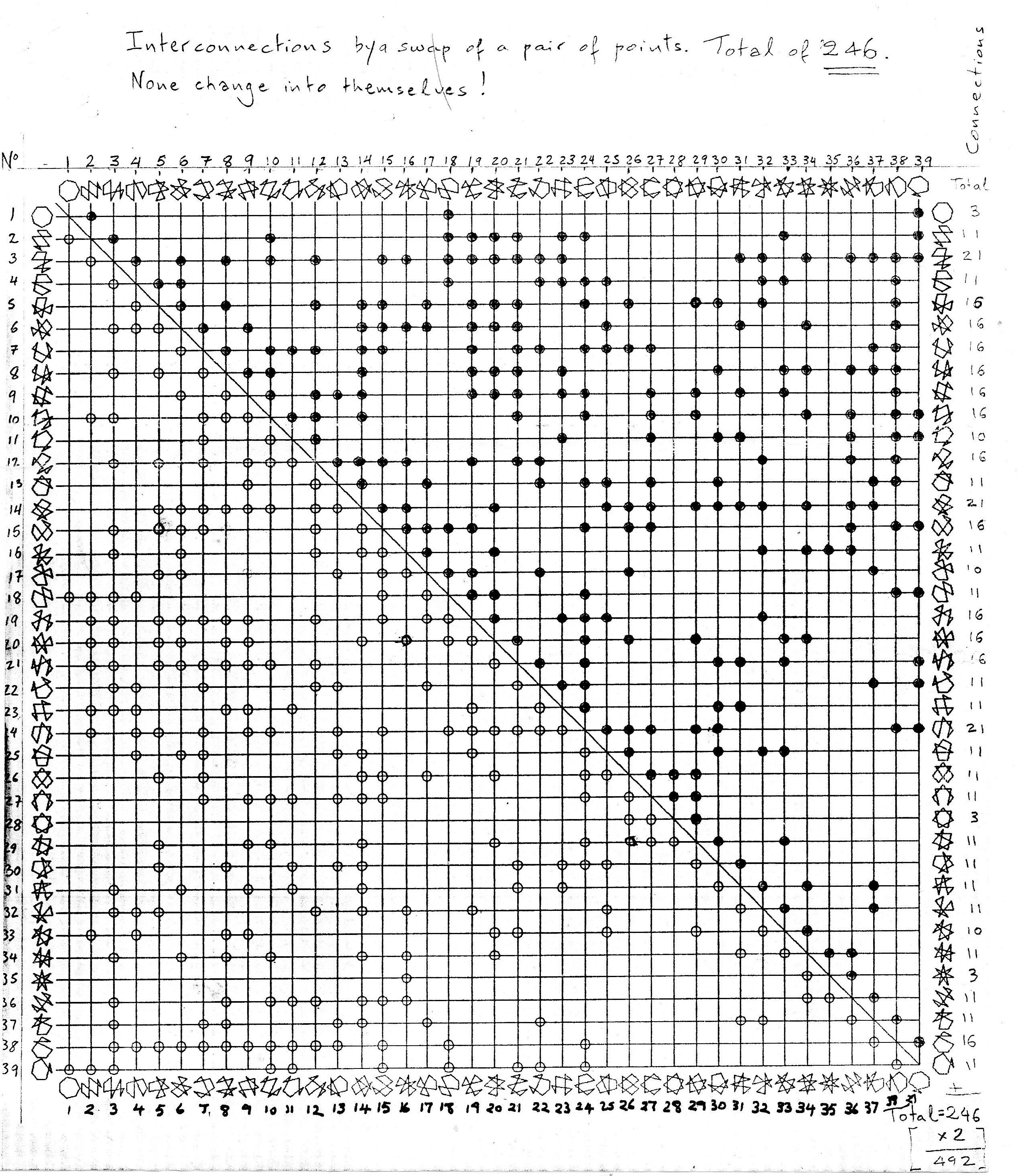 7-sigil pairswap table